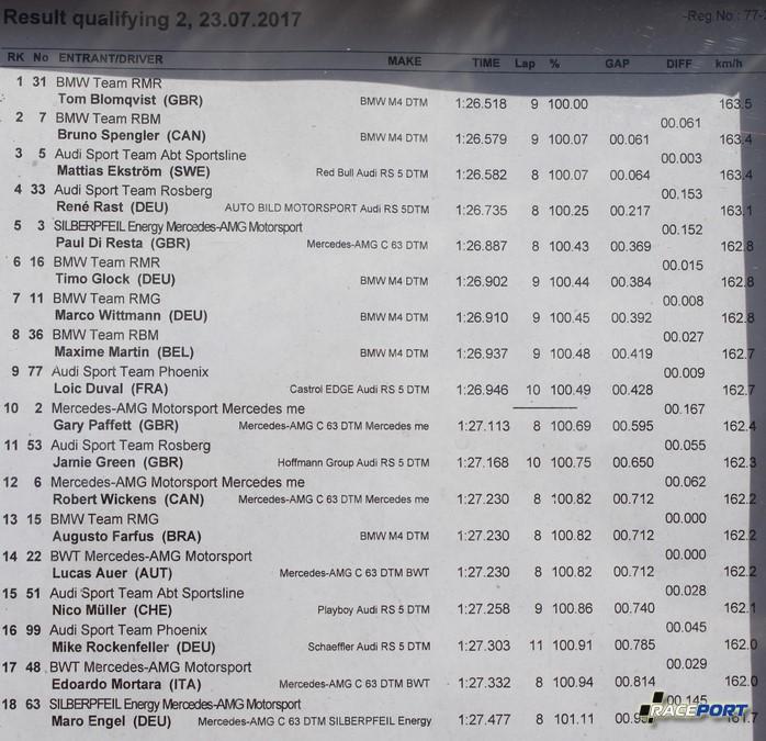 Время автомобилей DTM на нынешнем этапе. (Данные квалификации)