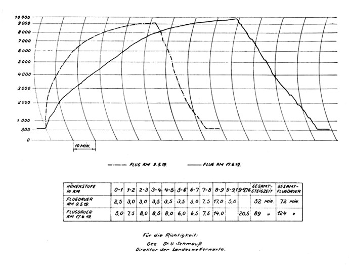 График рекордного полета